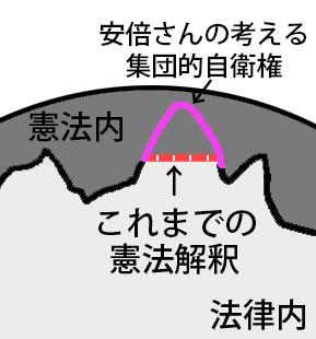 集団的自衛権の図03