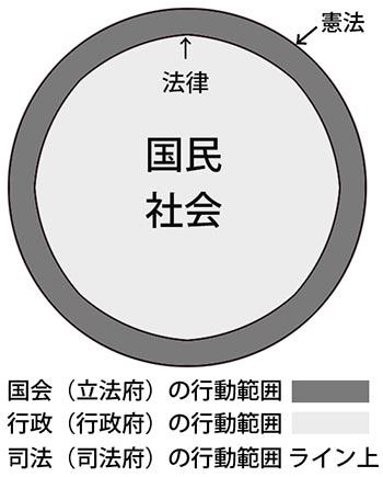 集団的自衛権の図01